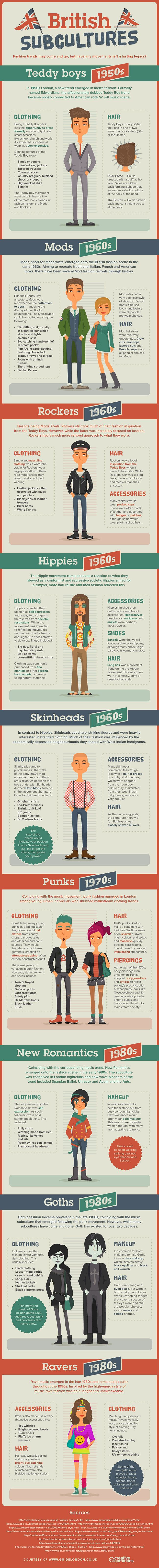 Guide London Explores History of British Fashion #style #infographic The only thing with this is that skinheads were about in the 70's/ 80's not the 60's