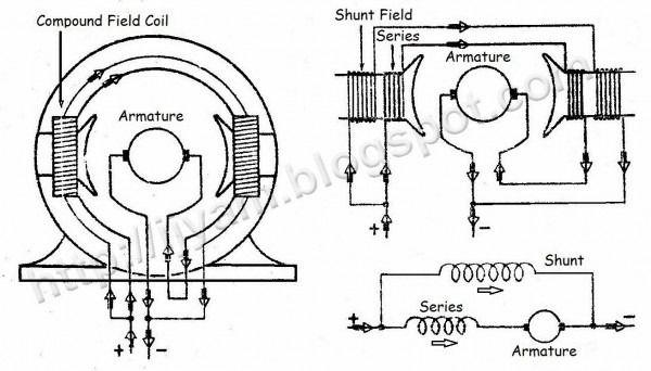 Shunt Wound Dc Motor Wiring Diagram Diagram Wire Motor