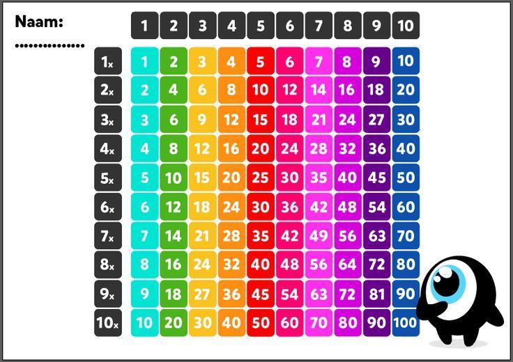 Tafels oefenen in groep 5 en 6: tips van leerkracht Shelby ...
