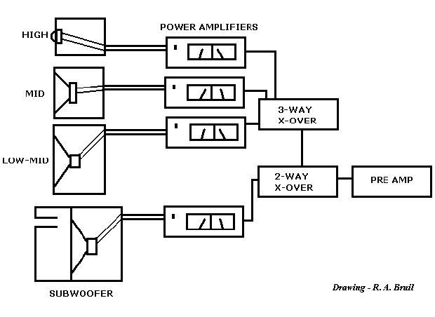 4 Ways Active System Diy Audiophile System Pinterest