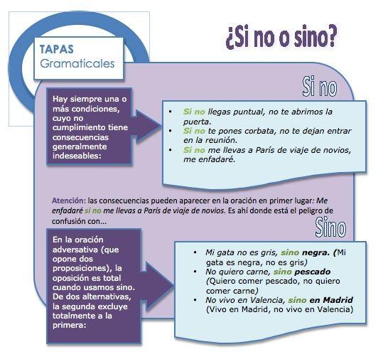 Si no o sino - Spanish writing