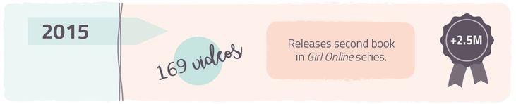 #zoella #blogger #vlogger #blog #vlog #blogging #vlogging #youtube #celebrity #youtubesensation #success #zoellabeauty #zoellalifestyle #brand #blogpost #ewe #digital #creative #agency #design #graphic #work #content #social #zoesugg #influencer