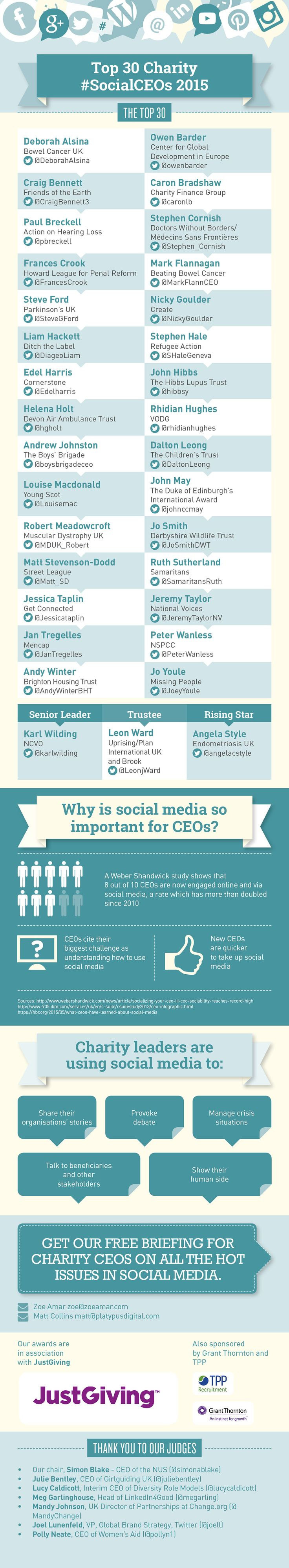 Thank you for your interest in the Social CEOs 2015! Download our fantastic 'How to survive and thrive as a Social CEO' PDF guide, and see all the winners below.   Here you can find our infographic listing the 'Top Charity CEOs' Infographic as a JPEG. For any further information please contact zoe@zoeamar.com or matt@platypusdigital.com.