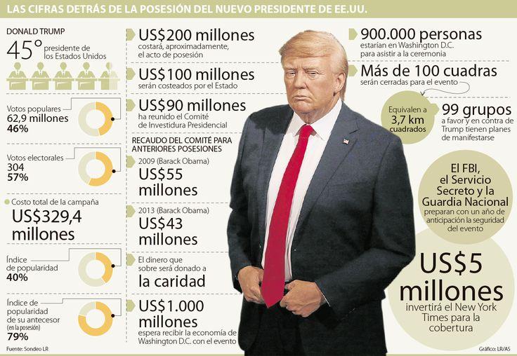 La posesión de Trump tendrá 900.000 asistentes y costará US$200 millones