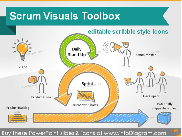 Scrum Project Management Toolbox (editable icons and schema for PPT)