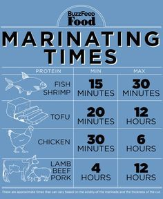 Marinating Times by buzzfeed: A longer marinade isn't always better — but it usually is. For dark proteins — beef, lamb, pork — longer is always better. BUT, if the food is delicate — shrimp, flaky fish — stop marinating after 15 or 30 minutes or the acid will start to break down the protein too much. Chicken is somewhere in the middle, anywhere from 2 to 12 hours is good depending on the cut (skin-on breasts require less time, for example).