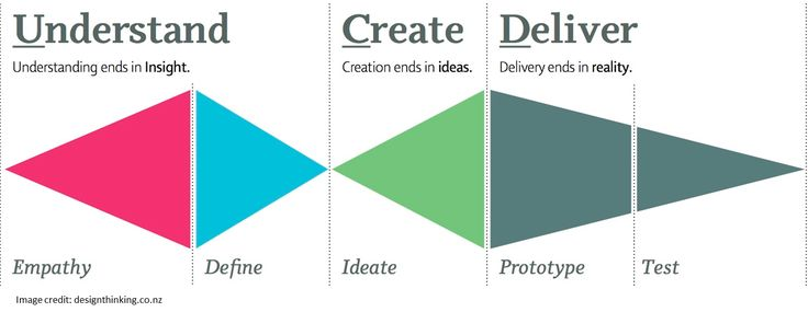 153 best images about ux models processes principles for Design thinking consulting