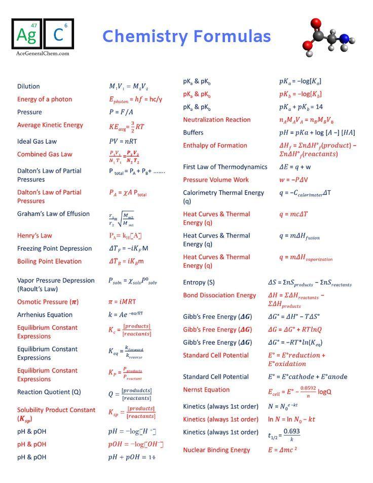 Chemie Formeln Spickzettel Chemistry Basics Teaching Chemistry Chemistry Notes