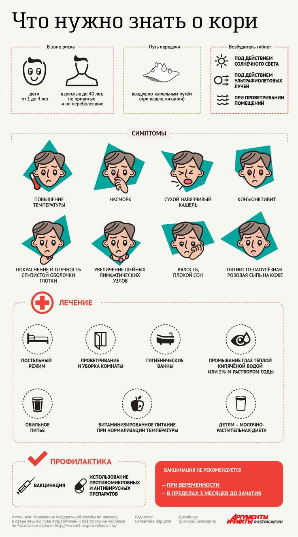 Что делать, чтобы не болеть корью