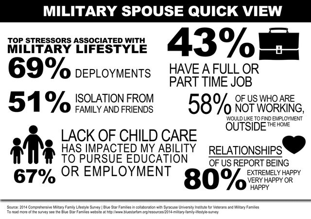 Military Spouse Support Group 103