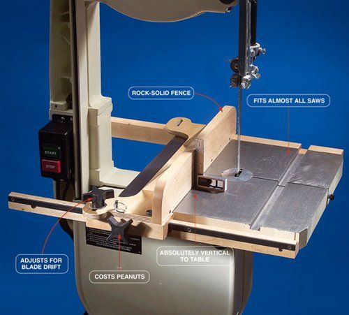 Bandsaw Fence Our fence shines where commercial models fall short. By Richard Tendick Every bandsaw deserves a good fence. After all, a bandsaw is capable of doing much more than cutting curves. With a well-designed fence, you can accurately resaw boards into thinner pieces, rip warped rough lumber without worrying about kickback and precisely cut tenons, half-lap joints and even dovetail joints. Commercially made bandsaw fences for 14-in. saws are …