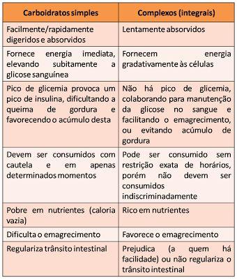Nutricionista Sara Medeiros: Carboidratos simples X Carboidratos COMPLEXOS: saiba porque você deve substituí-los na sua alimentação.
