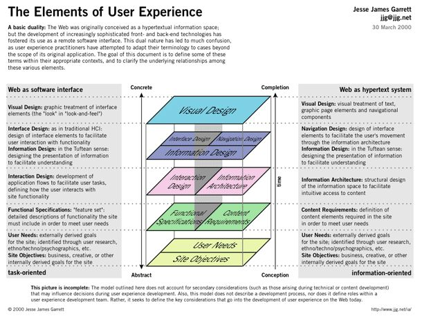 The elements of user experience - Nielsen Norman Group