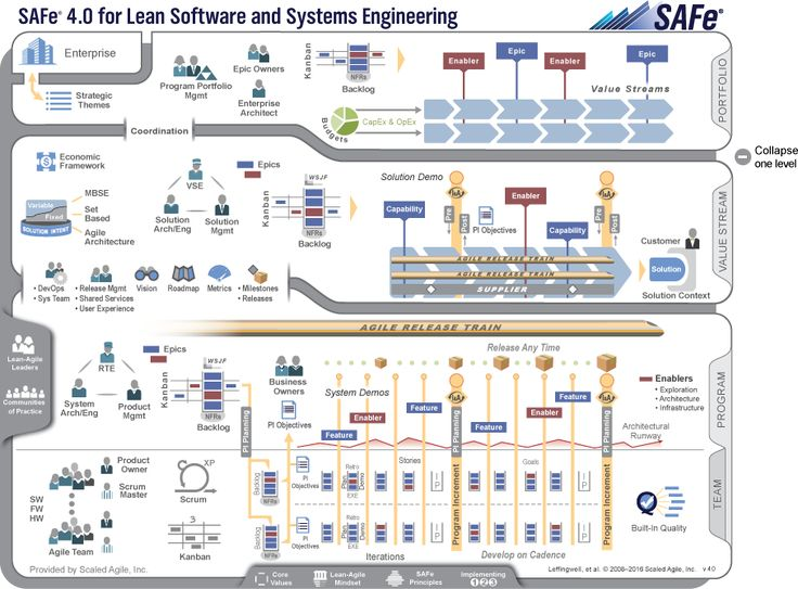 Scaled Agile Framework – SAFe for Lean Software and System Engineering - one of several Agile-at-Scale frameworks.