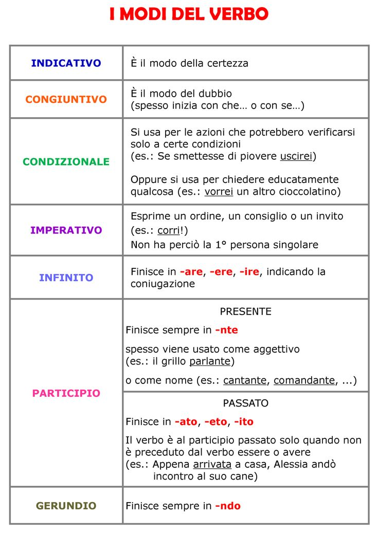 Favoloso 33 migliori immagini Grammatica su Pinterest | Imparare l'italiano  DL29