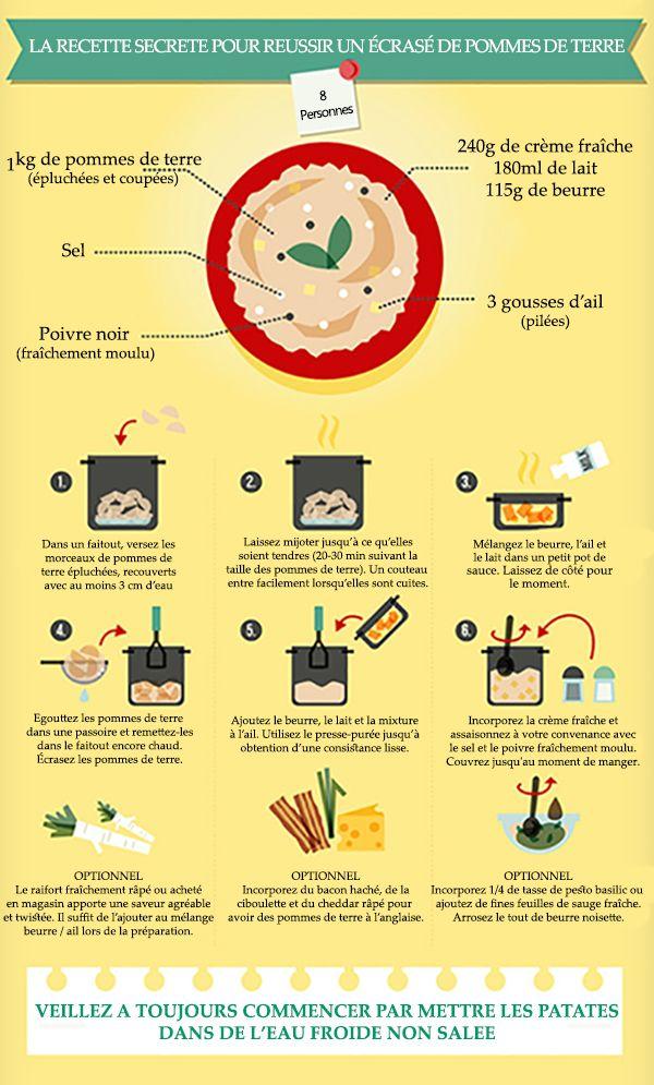 la recette secrète pour réussir un écrasé de pommes de terre