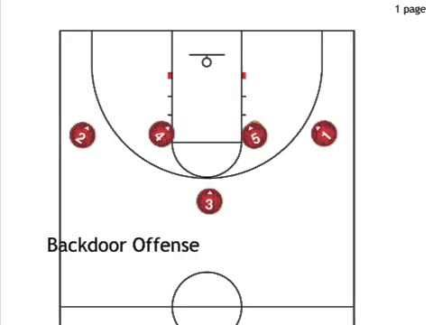 Backdoor offense (wheel motion 1-4 high set) - YouTube