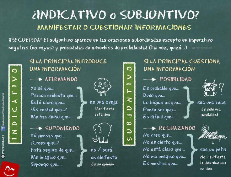 Una buena ayuda para saber cuándo usar el INDICATIVO o el SUBJUNTIVO en contextos de manifestar o cuestionar una información.