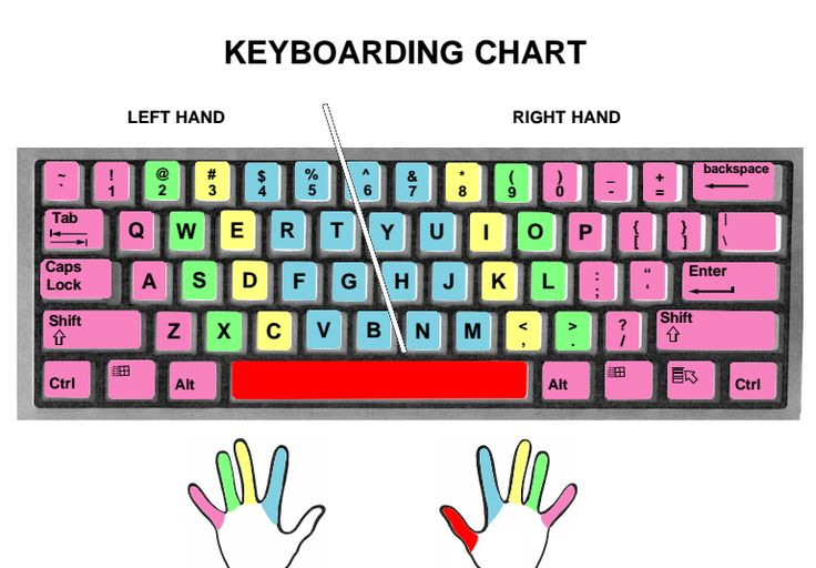 17 Best Images About Keyboarding On Pinterest