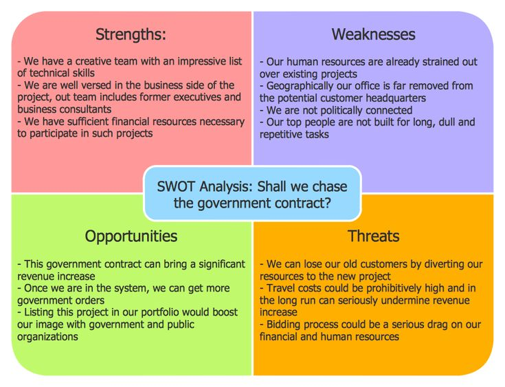 this diagram was created in conceptdraw pro using the swot