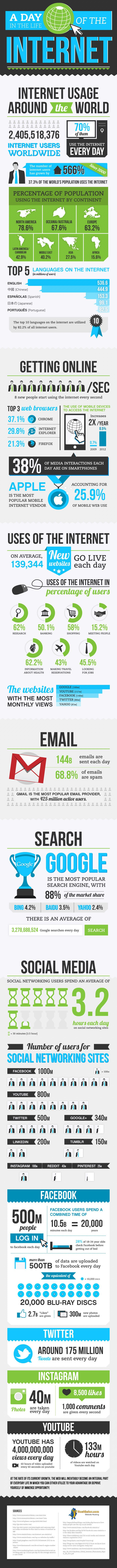 A Day In The Life Of The Internet | #infographic #internet