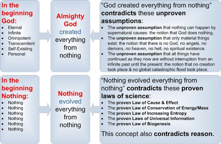 a comparison creationism versus evolution Creation vs evolution today and have been in the past many well-educated scientists who believe in creation instead of evolution because science and the facts.