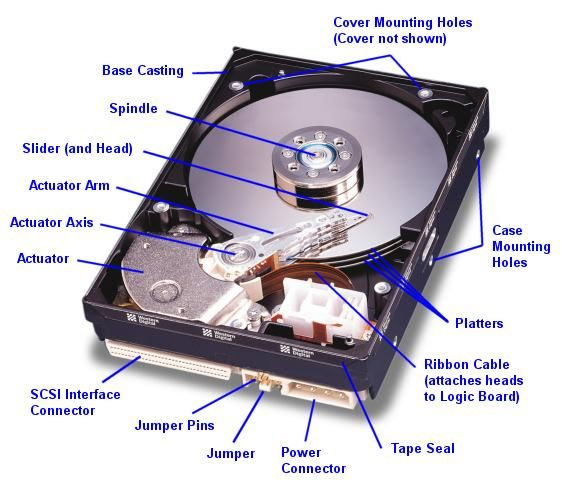 Hard Disk Drive: Stores Data, but is not efficient at storing active data