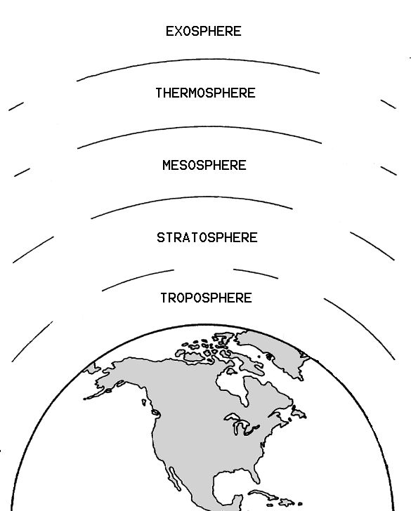 Layers of the Atmosphere Worksheet | The atmosphere merges into space in the extremely thin exosphere ...