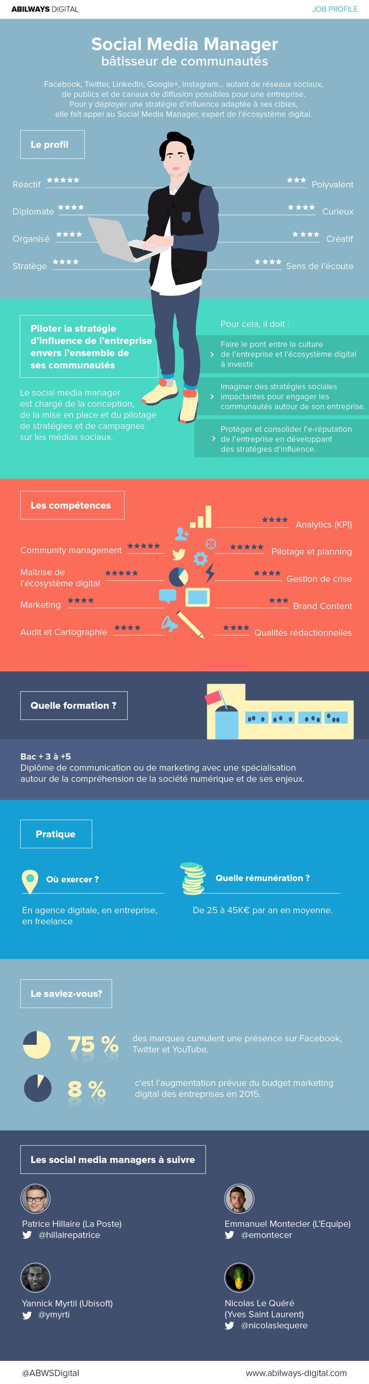 Qui est le social Media Manager ? [infographie] | Info Magazine