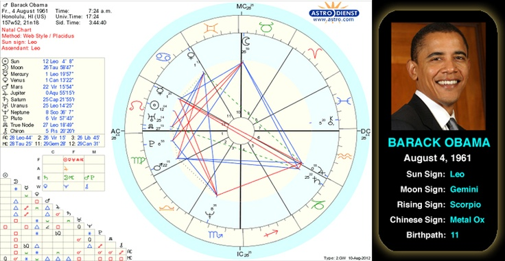 Barack Obama's birth chart. The 44th and current president of the United States, Barack Obama was born on August 4, 1961 in Honolulu, Hawaii. He was a civil rights lawyer before pursuing a political career, first as Illinois State Senator, and later as the first African-American president of the United States. President Barack Obama continues to enact policy changes in response to the issues of health care and economic crisis. #astrology #president #leo