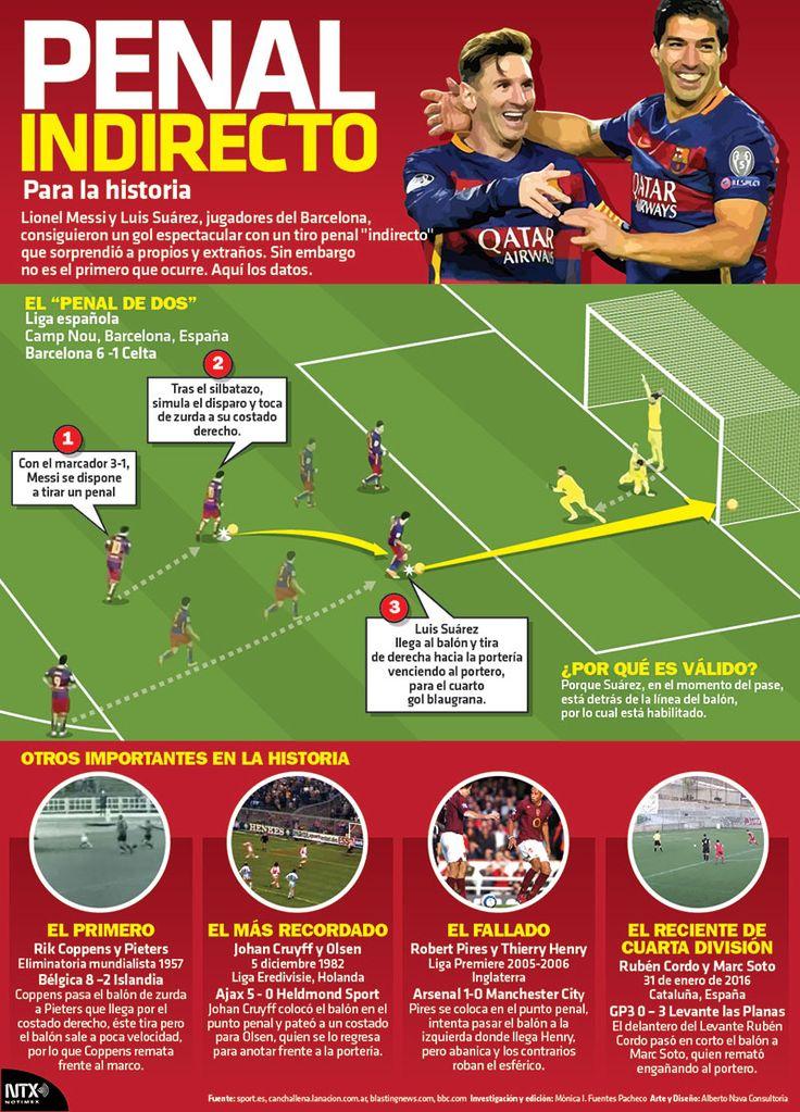 """Lionel Messi y Luis Suarez, jugadores del Barcelona, consiguieron un gol espectacular con un tiro penal """"indirecto"""" que sorprendió a propios y extraños. Sin embargo no es el primero que ocurre. Aquí los datos. #Infographic"""