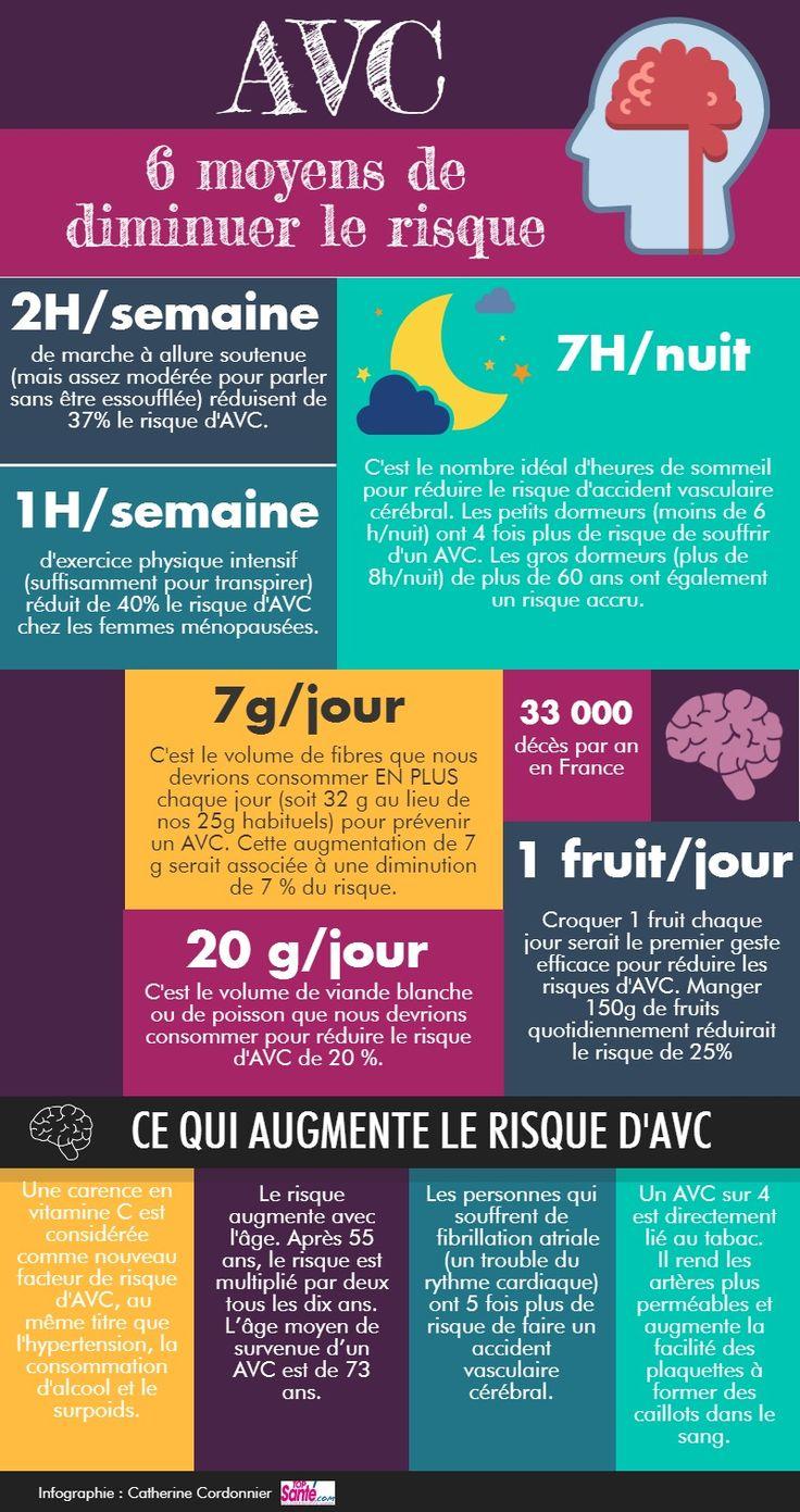 Infographie AVC : moyens de diminuer le risque