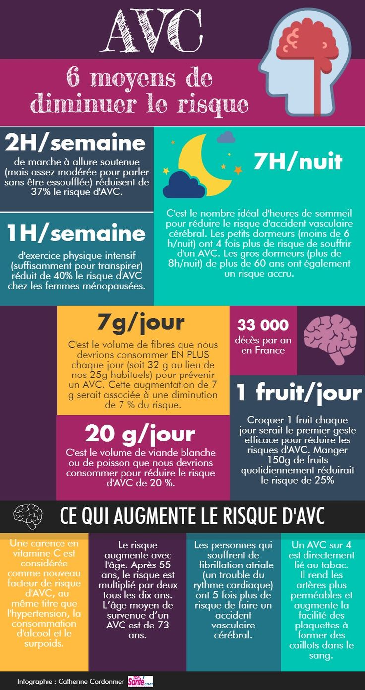 Infographics   Piktochart