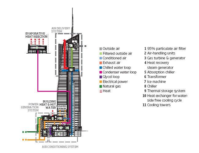green building diagrams