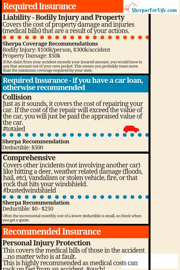 Understanding Car Insurance For Those Oh Sh Moments With