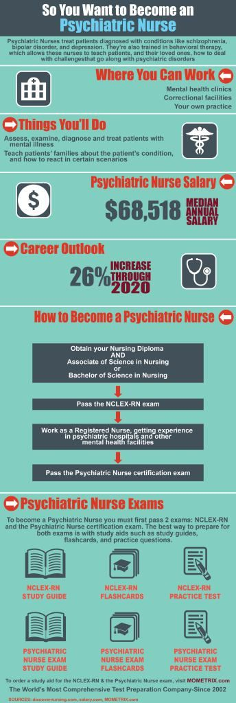 99 best Psychiatric Nursing images on Pinterest | Nursing, Health ...