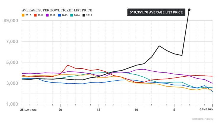 Soaring Super Bowl ticket prices in one wallet-busting chart - Fortune