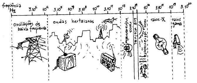 espectro eletromagnetico usos