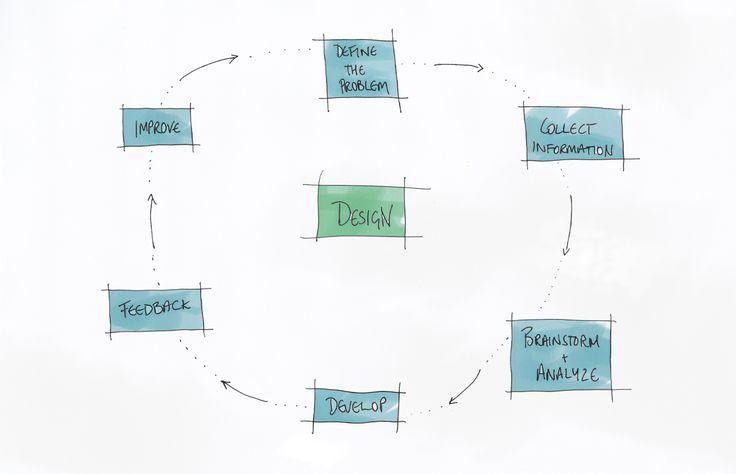 The Architectural Design Brief – The Checklist Part 1