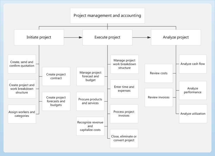 Stanford Advanced Project Management