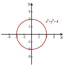 Cartesian coordinate system - Wikipedia, the free encyclopedia