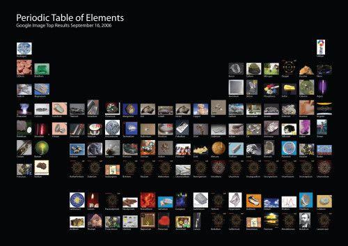 Tabla periódica Con fotos