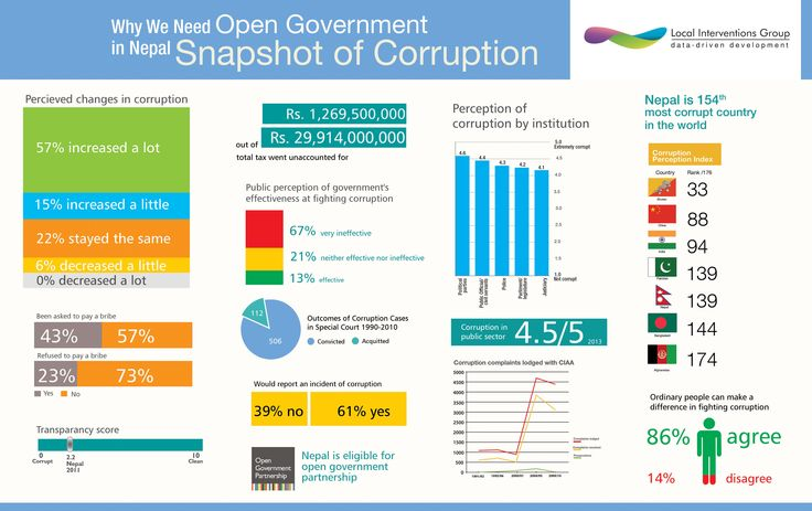 Open Government - Snapshot of corruption in Nepal