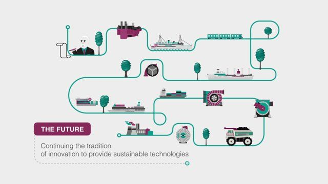 ABB Innovation Timeline [Credit - Infogr8] Showing a timeline as a pipeline