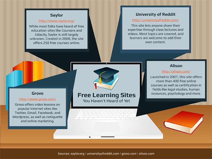 15 Free Learning Sites You Haven't Heard of Yet - Online College Search - Your Accredited Online Degree Directory