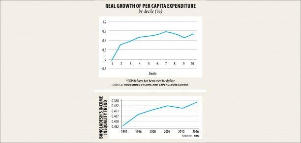 The Narrative On Rising Inequality Inequality Gini Coefficient Survey Data