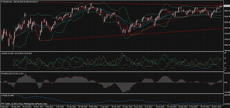 Vantage FX   Italy Wobbles, Euro rallies, FTSE poised for a move   11th December 2012