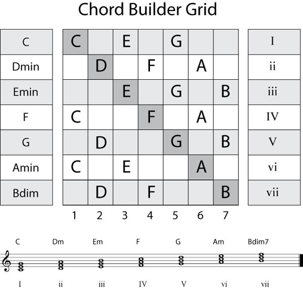Top 30 Easy Guitar Chord Songs for Beginners