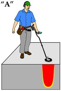Frequently asked metal detecting question - Kellyco Metal Detectors
