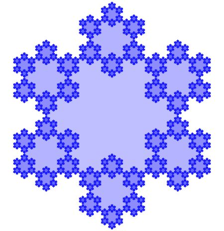The outer perimeter of all of these triangles, taken to the infinite limit, is the Koch snowflake.  The lightest blue region, in the middle, is also converging to a smaller Koch snowflake, rotated from the outer one by \pi/6.  Between the outer perimeter and the Koch snowflake in the middle are six more yet smaller Koch snowflakes.  The regions in the middle of these snowflakes are also Koch snowflakes …